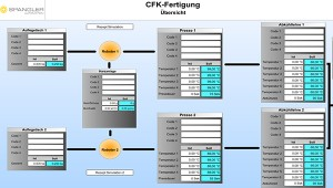 automobile-industry-cfrp-manufacturing-plant-carbon-spangler-automation (2)
