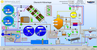 Visualisation Water treatment plant Burgkirchen