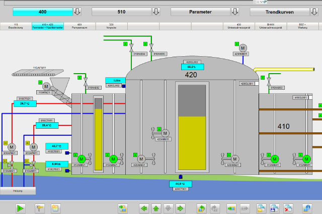 Overview image control system biogas plant